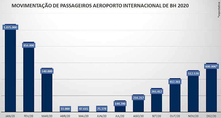 Crédito: Divulgação/BH Airport