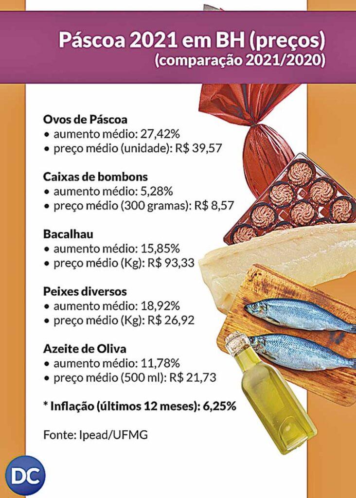 Preços de chocolates e bacalhau subiram além da informação