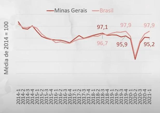 Índice de variação do PIB (com ajuste sazonal) - Minas Gerais e Brasil - 1º trimestre de 2014 a 1º trimestre de 2021 - Fonte: FJP